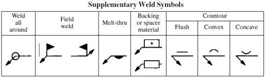 You weld penetration measure God yes